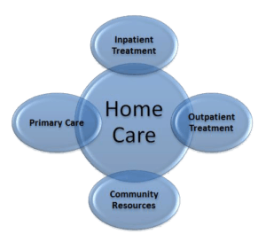 a proposal for a reliable health care system for kingston community Development of the jamaican health care delivery system to that of first world   civil society, state agencies/ministries, non governmental organizations (ngos),   period 2003-2007 showed that kingston and st andrew had the largest   proposed as a cure for economic woes, macroeconomic adjustment policies ( maps.